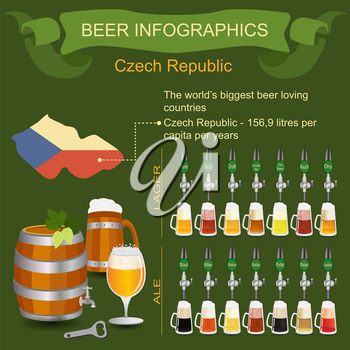 Beer infographics. The world's biggest beer loving country - Czech. Vector illustration