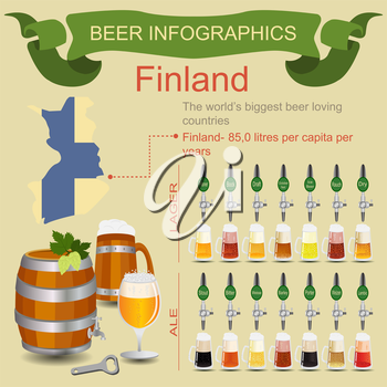 Beer infographics. The world's biggest beer loving country - Finland. Vector illustration