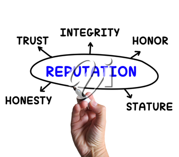 Reputation Diagram Meaning Stature Trust And Credibility